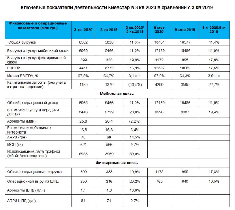 """""""Киевстар"""" объявил результаты деятельности за 3 квартал 2020 года: доход вырос на 12%, количество 4G-абонентов и среднее потребление дата-трафика - на 50%"""