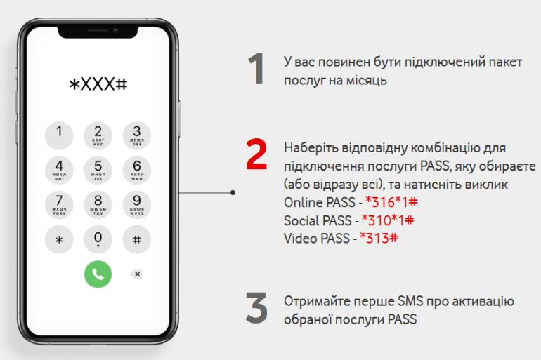Vodafone Украина обновил услугу Online PASS для онлайн-обучения и удаленной работы и сделал ее бесплатной до 14 января 2021 года
