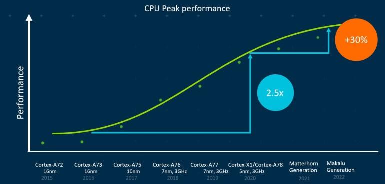 ARM анонсировала процессорные ядра следующих двух поколений — Matterhorn и Makalu, а также объявила о прекращении поддержки 32-разрядных вычислений с 2022 года