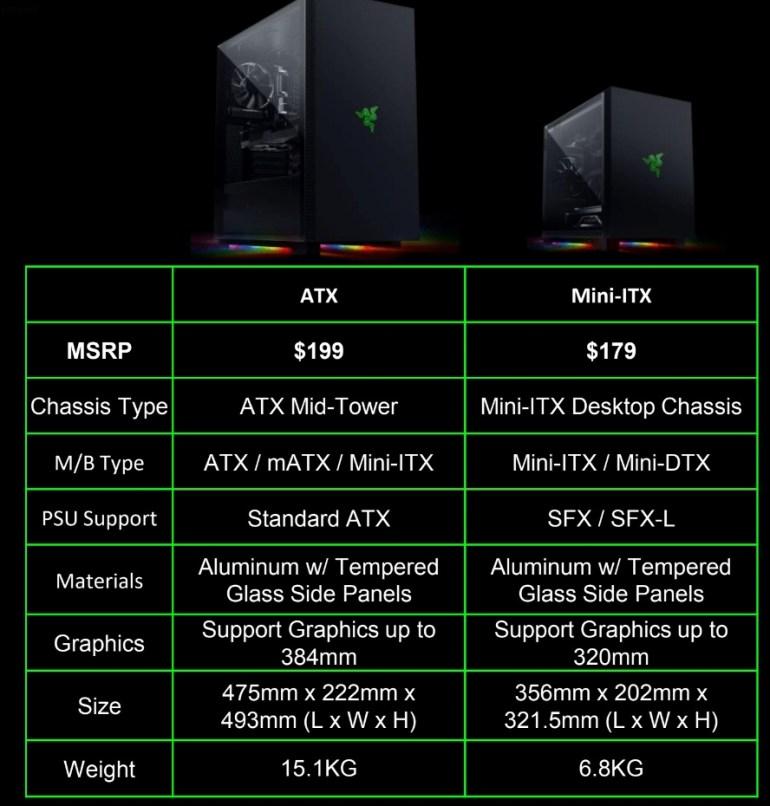 Razer анонсировала игровые компьютерные корпуса: полноформатный Tomahawk A1 и компактный Tomahawk M1