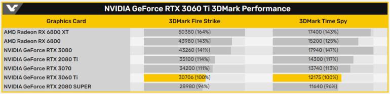 NVIDIA GeForce RTX 3060 Ti в тесте 3DMark незначительно опережает GeForce RTX 2080 SUPER