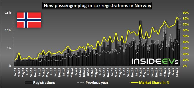 В октябре почти 80% проданных в Норвегии автомобилей были электрическими, однозначный лидер - Volkswagen ID.3