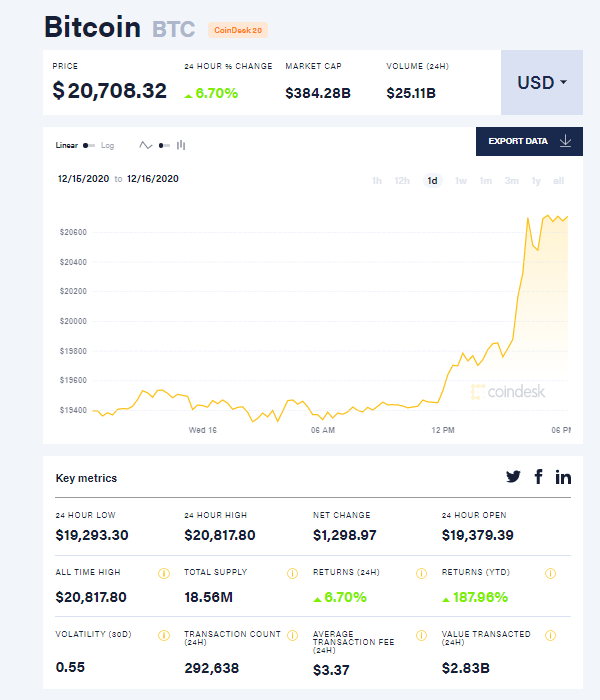 Курс Bitcoin впервые превысил 20 тысяч долларов за одну монету