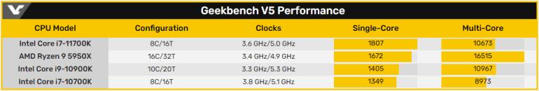 В одноядреном режиме Geekbench 5 процессор Intel Core i7-11700K обошёл Ryzen 9 5950X на 8%