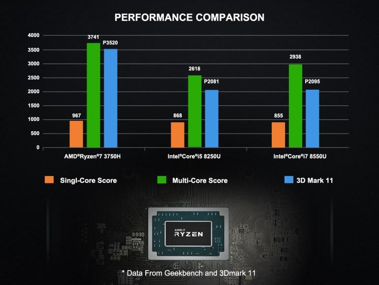 MinisForum EliteMini UM700 — мини-ПК на базе AMD Ryzen 7 3750H с широким набором портов