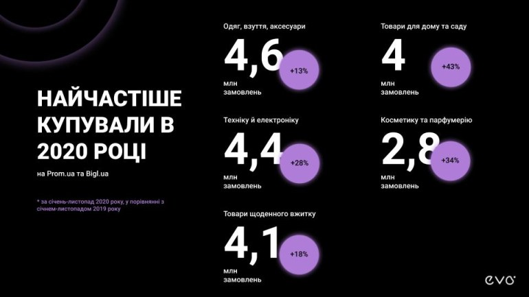 EVO: В 2020 году украинцы приобрели в онлайне товаров и услуг на 107 млрд грн - это на 41% больше, чем в прошлом году [инфографика]