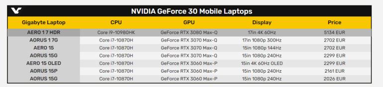 Европейский ритейлер раскрыл цены на геймерские ноутбуки с видеокартами GeForce RTX 3000 — минимум 1699 евро