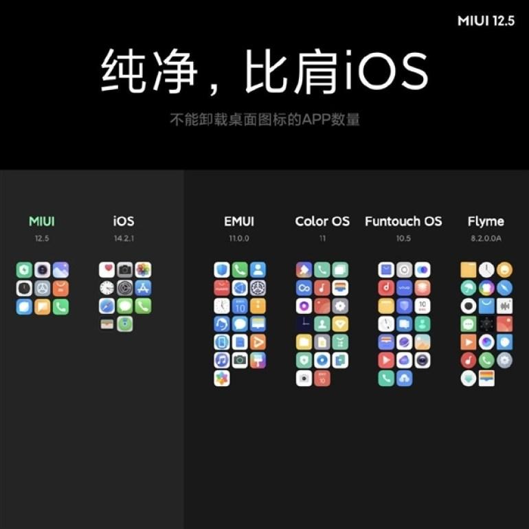 Xiaomi анонсировала оболочку MIUI 12.5 – быстрее, красивее и безопаснее, чем когда-либо прежде
