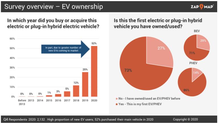 Опрос: Менее 1% британских владельцев электромобилей планируют вернуться обратно к бензиновым/дизельным автомобилям [инфографика]