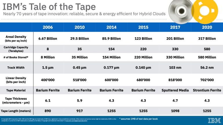 580 ТБ в одном «наладонном» картридже. IBM и Fujifilm установили новый рекорд плотности данных на магнитной ленте