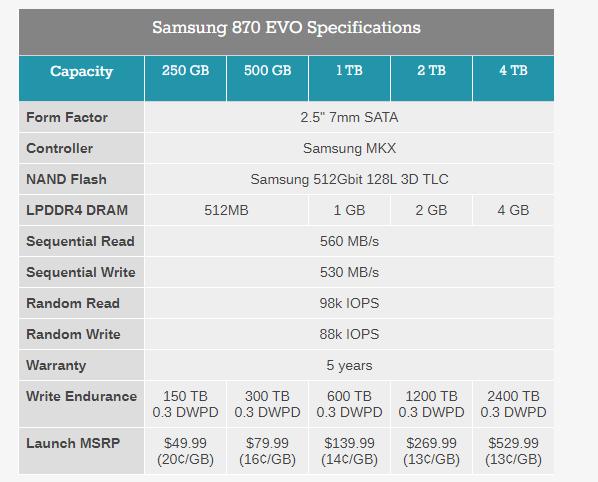 Samsung представила твердотельные накопители 870 EVO на 128-слойной памяти TLC объемом до 4 ТБ