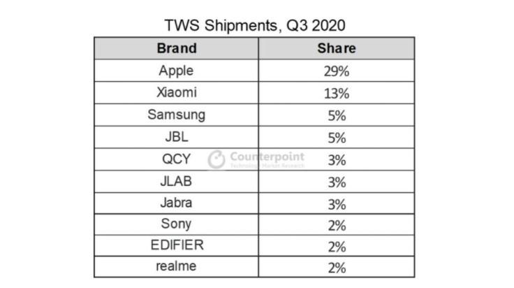 У Apple сокращается доля рынка полностью беспроводных наушников, хотя она продолжает удерживать лидерство, на втором месте – Xiaomi