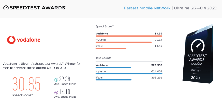 Vodafone Україна - лідер за швидкістю мобільного інтернету в Україні за результатами Speedtest за 2 півріччя 2020 року