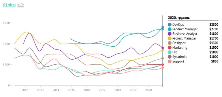 DOU.UA: Сколько зарабатывают украинские PM, HR, DevOps, Data Science и другие IT-специалисты