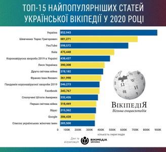 Найпопулярніші статті української Вікіпедії 2020 року: На першому місці Україна, в топі одразу три статті про пандемію та коронавірус