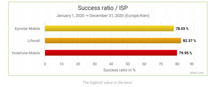 Vodafone — новий лідер за швидкістю та якістю мобільного інтернету в Україні [дослідження nPerf за підсумками 2020 року]