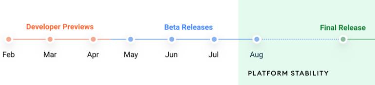 Google выпустила первую версию Android 12 (DP1) для разработчиков: что в ней нового