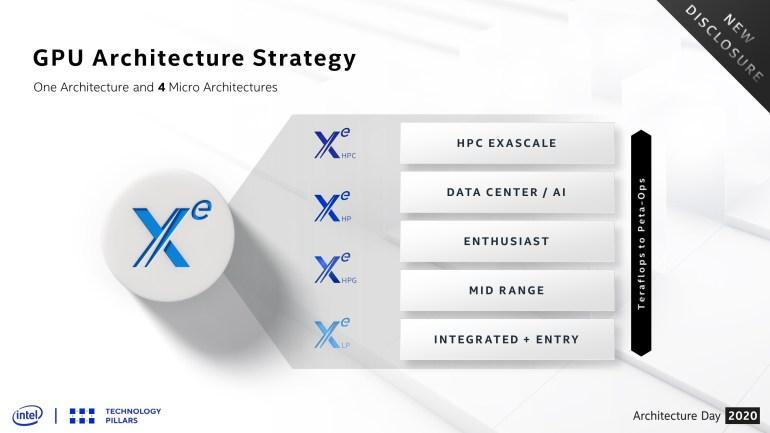 Intel рассказала об игровом GPU Xe HPG и анонсировала публикацию результатов теста 3DMark Mesh Shader для него