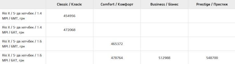 ЗАЗ починає збирати седан Kia Rio та кросовер Kia Rio X для українського ринку, ціни стартують з 430 тис. грн та 455 тис. грн відповідно