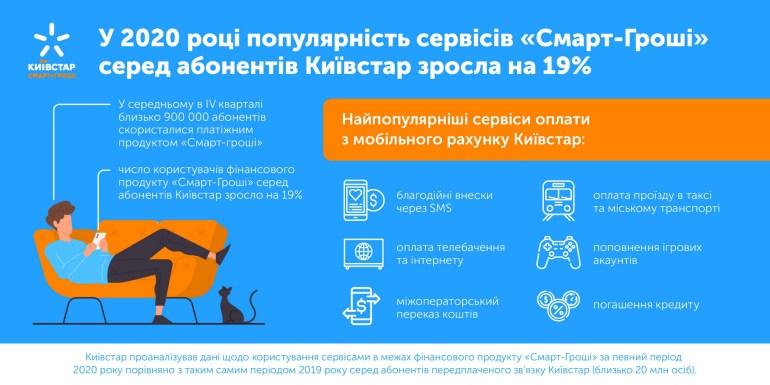 Київстар: Популярність мобільних фінансових сервісів серед абонентів за останній рік зросла на 19% [інфографіка]