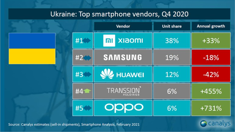 Топ-5 постачальніків смартфонів в Україні за версією Canalys [інфографіка ]
