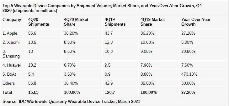 IDC: В условиях пандемии рынок носимых устройств вырос на 28,4%, наушники с улучшенными возможностями – самая популярная категория