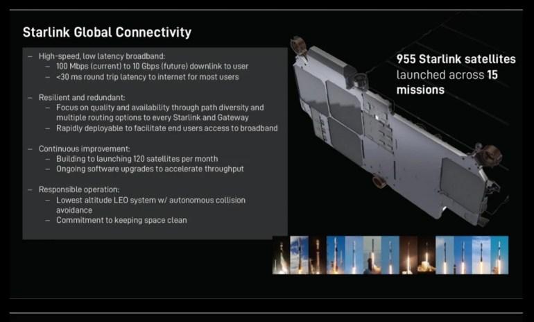 Скорость интернета Starlink уже достигает 400 Мбит/с