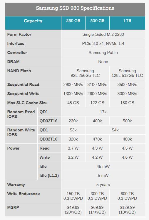 NVMe-накопители Samsung 980 представлены —  от 1699 грн за 250 ГБ до 4399 грн за 1 ТБ