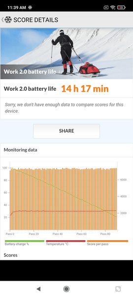 Обзор смартфона Xiaomi Redmi Note 10