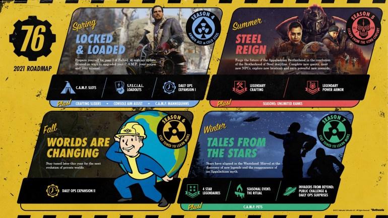 Разработчики рассказали, какие новшества будут появляться в игре Fallout 76 на протяжении всех сезонов 2021 года