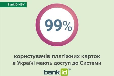 Нацбанк: вже 99% користувачів платіжних карток в Україні мають доступ до BankID