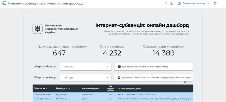 Мінцифра запустила окремий сайт «Інтернет-субвенція» — цьогоріч держава витратить 500 млн грн на під'єднання до оптичного інтернету 3 тис. сіл