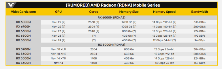 ASUS готовит к выпуску игровой ноутбук ROG Strix G15 с AMD Ryzen 9 5900HX и Radeon RX 6800M