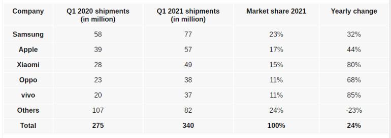 Strategy Analytics: рынок смартфонов в минувшем квартале вырос на 24% — Samsung укрепила лидерство, а Huawei вылетела из первой пятерки
