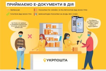 Укрпошта: Електронні документи з «Дії» тепер можна застосувати для оплати платежів від 5000 грн