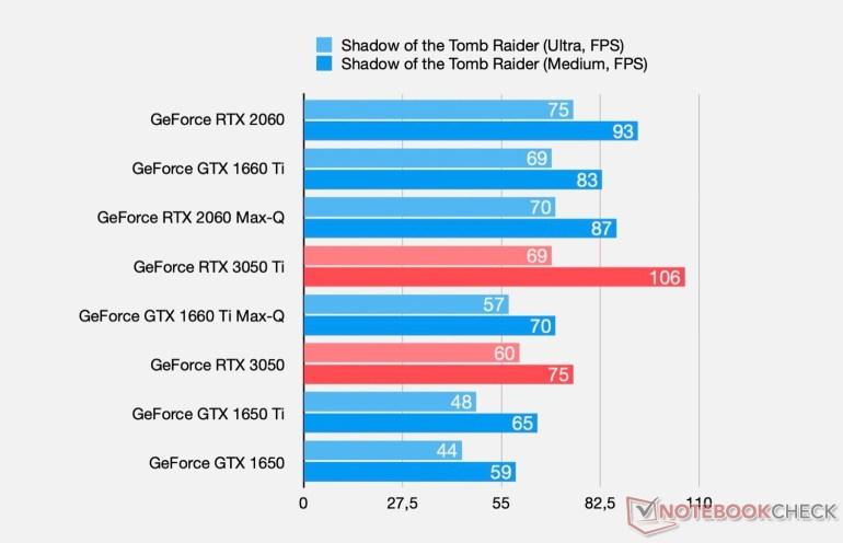 Раскрыты основные характеристики и уровень производительности мобильных видеокарт NVIDIA GeForce RTX 3050 и GeForce RTX 3050 Ti