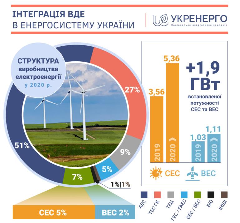 Укренерго: У 2020 році встановлена потужність вітряних та сонячних електростанцій зросла на 41%, а їхня частка виробництва — вдвічі