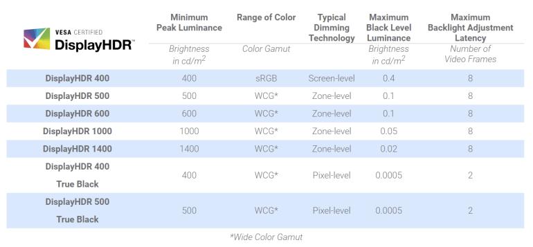 Новый Samsung Odyssey G9 может стать первым монитором с сертификацией VESA DisplayHDR 2000, а цена составит $4600