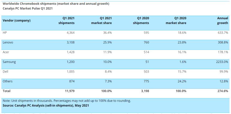 Canalys: поставки планшетов и ПК в первом квартале 2021 года удвоились, а продажи хромбуков подскочили на 275%