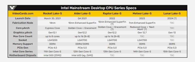 Intel завершила разработку 7-нм настольных процессоров Meteor Lake (Core 14-го поколения)