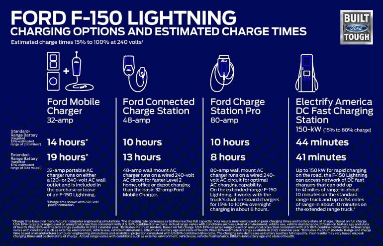 Электрический пикап Ford F-150 Lightning представлен официально: мощность 426/563 л.с., запас хода 370/480 км и ценник от $39,9 тыс.