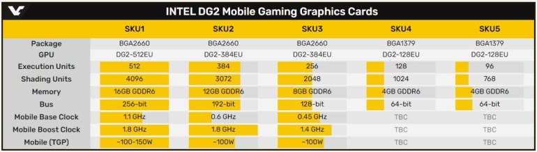 Опубликована схема платы с GPU Intel DG2-128EU, массовое производство видеочипов ожидается в конце года