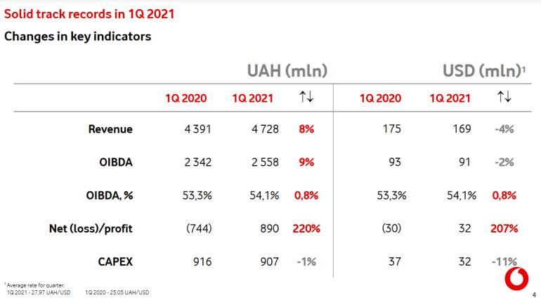 Результати Vodafone у 1 кварталі 2021 року: дохід склав 4,73 млрд грн (+8%), прибуток - 888 млн грн (+220%)