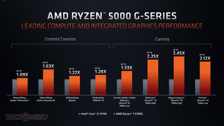 AMD на Computex 2021 — процессоры Ryzen 5000G и PRO 5000G, видеокарты Radeon RX 6000M для ноутбуков, ИИ-суперсэмплинг FidelityFX Super Resolution (аналог DLSS) и микроархитектура Zen 3+