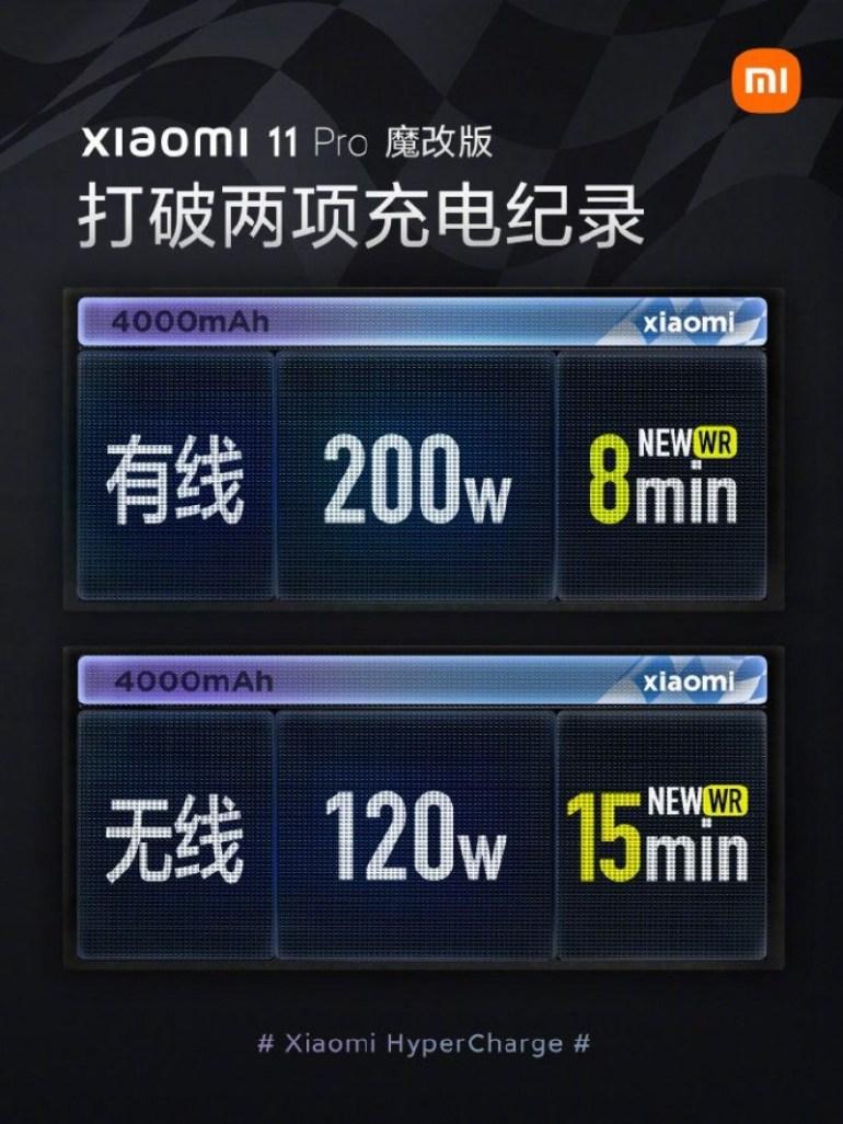 Сверхбыстрая зарядка Xiaomi на 200 Вт «съедает» всего 20% емкости аккумулятора за 800 циклов — при допустимых 40% за 400 циклов