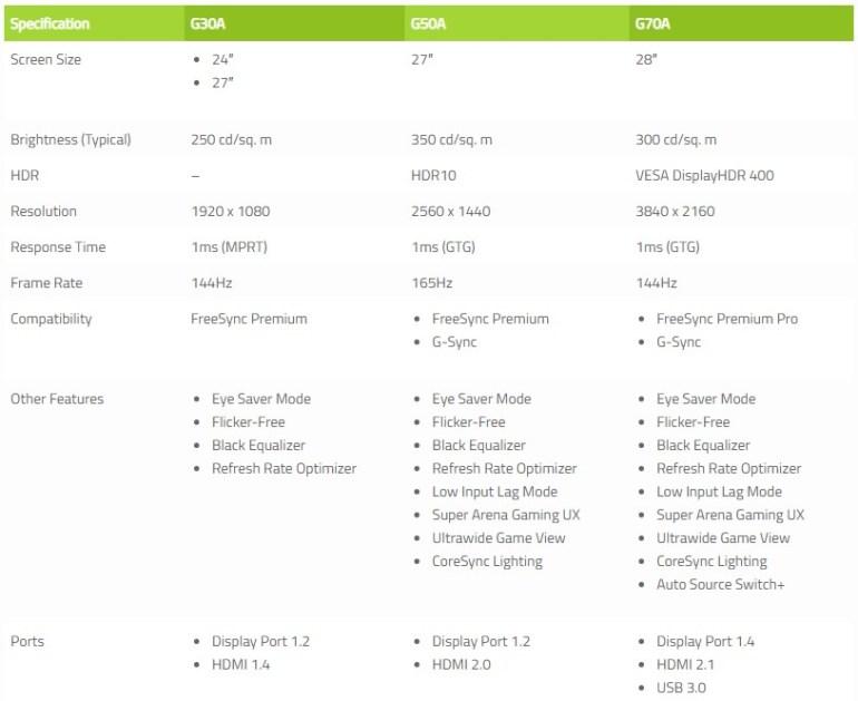 Samsung анонсировала три игровых монитора Odyssey G7, G5 и G3 с плоскими дисплеями