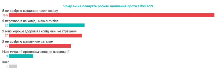 Дослідження: 70% українських ІТ-спеціалістів - за вакцинацію проти COVID-19, але лише 20% готові на будь-яку вакцину