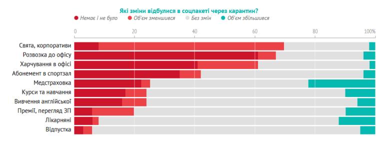 Карантинне опитування українських IT-спеціалістів: 71% переважно працюють вдома, 7% постійно відвідують офіс, майже третина працює вдома продуктивніше, але є проблеми з work-life balance