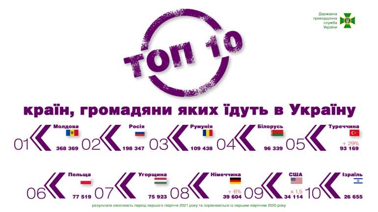 Держприкордонслужба розповіла, куди найчастіше літали українці — в топі Польша, Туреччина та Єгипет