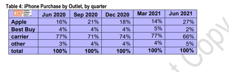 На iPhone 12 Pro Max и iPhone 11 пришлось 46% от смартфонов Apple, проданных в США в минувшем квартале